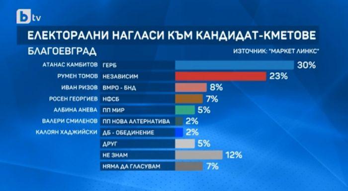 Графика: електорални нагласи към кандидат -кметове